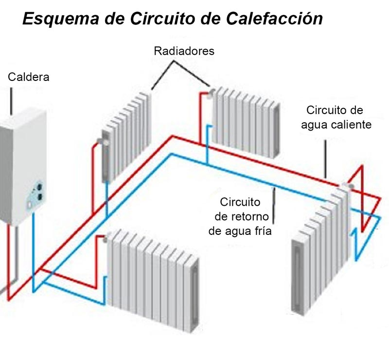 esquema de circuito de calefacción